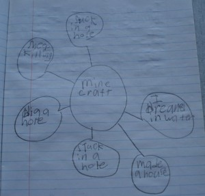 Graphic organizers, like webs, are great to kickstart post-game writing activities.